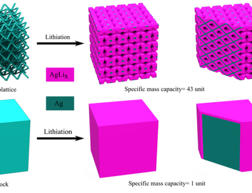 Sadeq's Paper on Additively Manufactured 3D Microlattice Batteries gets accepted in the Journal Additive Manufacturing.